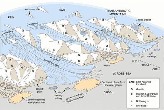 Cartoon showing how the western margin of the Ross Sea may have looked in late Oligocene time, with vegetation on the lower slopes and glaciers reminiscent of those in the Arctic today.