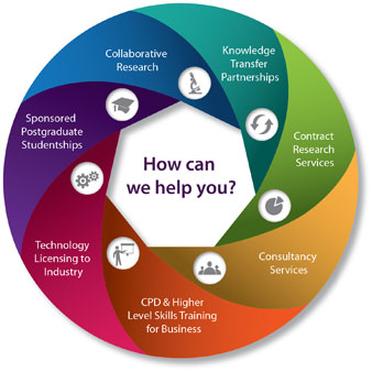 Working with Your Business - How can Aberystwyth University help you?